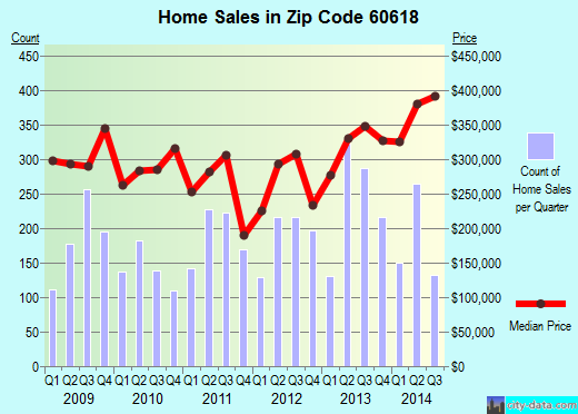 Zip code 60618 (Chicago, Illinois) real estate house value trends