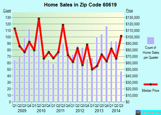 Zip code 60619 (Chicago, Illinois) real estate house value trends