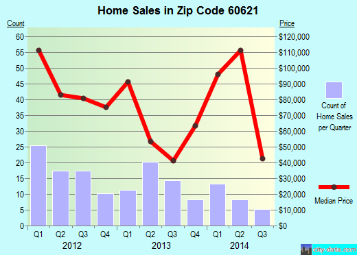 Zip code 60621 (Chicago, Illinois) real estate house value trends
