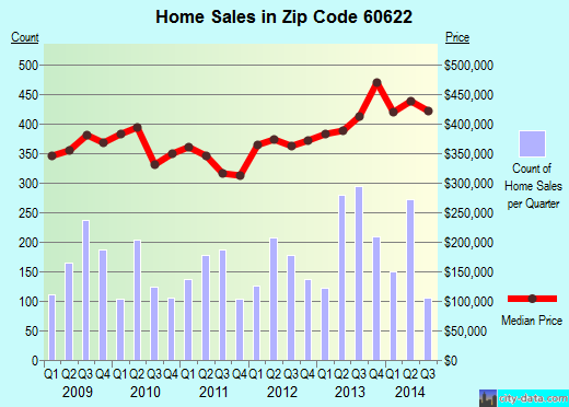 Zip code 60622 (Chicago, Illinois) real estate house value trends