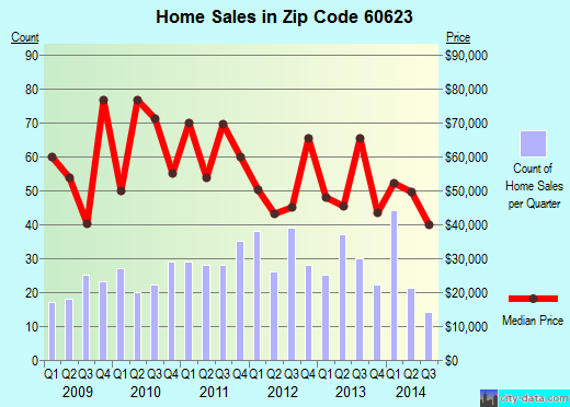 Zip code 60623 (Chicago, Illinois) real estate house value trends
