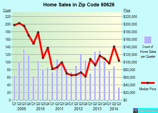 Zip code 60626 (Chicago, Illinois) real estate house value trends