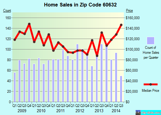 Zip code 60632 (Chicago, Illinois) real estate house value trends