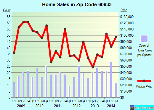 Zip code 60633 (Chicago, Illinois) real estate house value trends