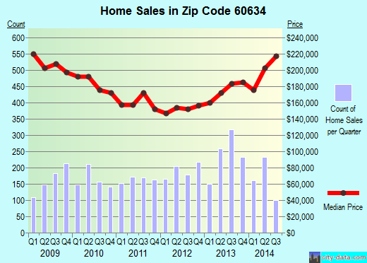 Zip code 60634 (Chicago, Illinois) real estate house value trends