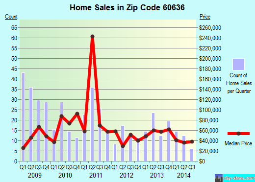 Zip code 60636 (CHICAGO, Illinois) real estate house value trends