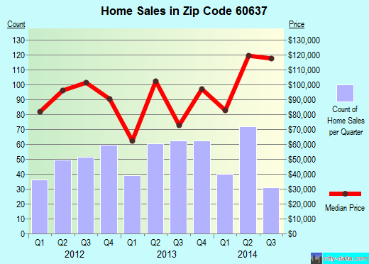 Zip code 60637 (Chicago, Illinois) real estate house value trends