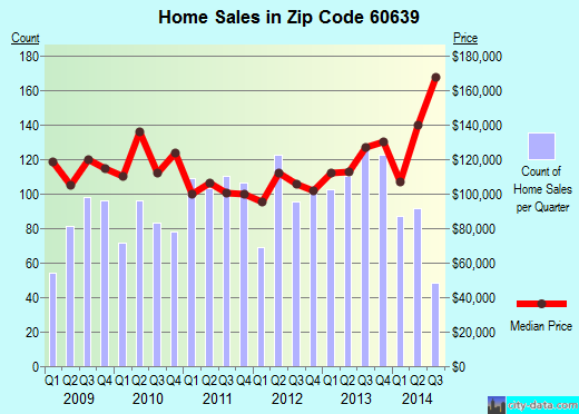 Zip code 60639 (Chicago, Illinois) real estate house value trends