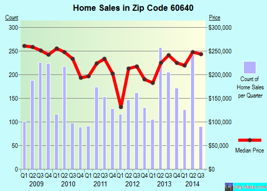 Zip code 60640 (CHICAGO, Illinois) real estate house value trends