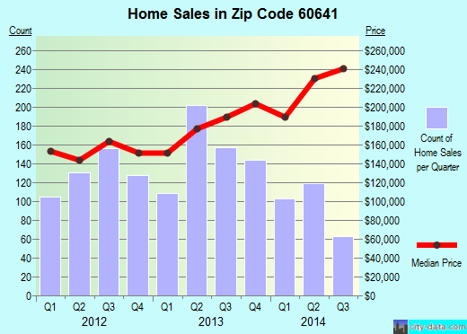 Zip code 60641 (Chicago, Illinois) real estate house value trends
