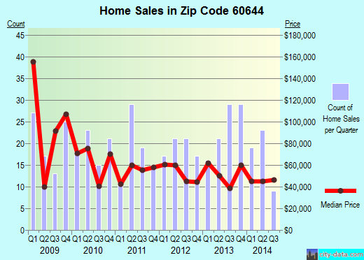 Zip code 60644 (Chicago, Illinois) real estate house value trends
