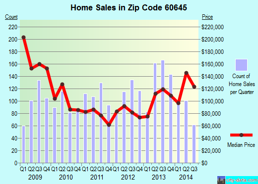 Zip code 60645 (Chicago, Illinois) real estate house value trends