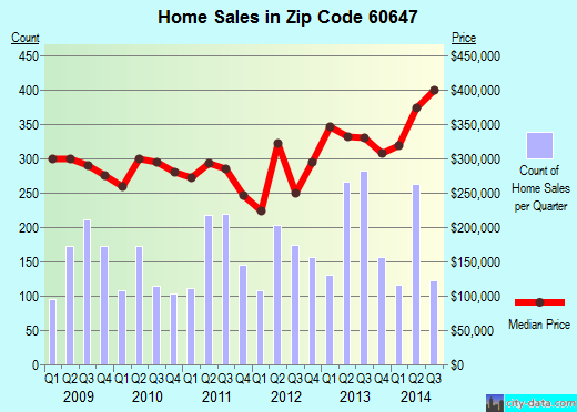 Zip code 60647 (CHICAGO, Illinois) real estate house value trends
