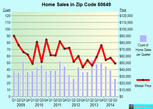 Zip code 60649 (Chicago, Illinois) real estate house value trends
