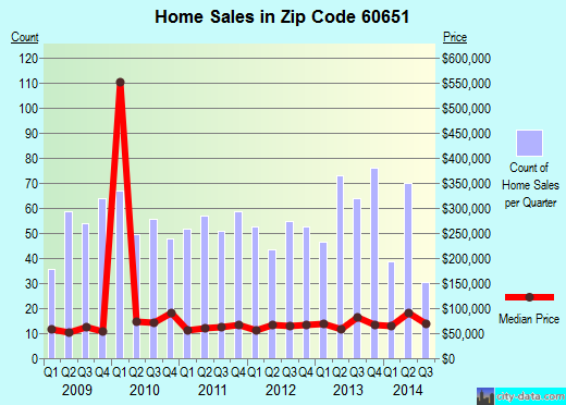 Zip code 60651 (CHICAGO, Illinois) real estate house value trends