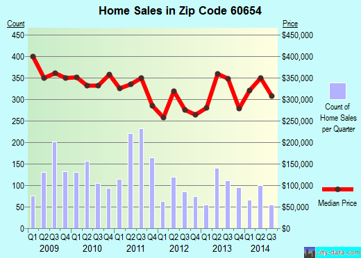 Zip code 60654 (Chicago, Illinois) real estate house value trends