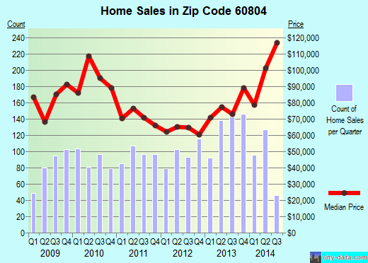 Zip code 60804 (Cicero, Illinois) real estate house value trends
