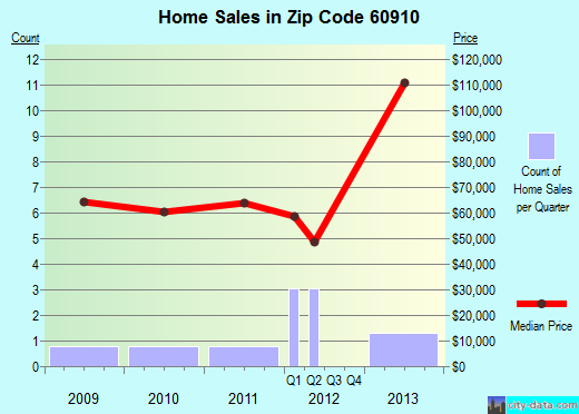Zip code 60910 (Aroma Park, Illinois) real estate house value trends