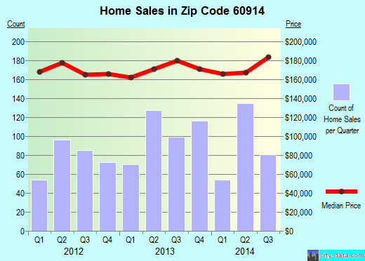 Zip code 60914 (Bourbonnais, Illinois) real estate house value trends