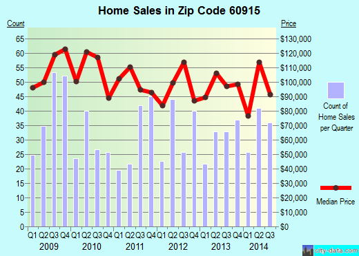 Zip code 60915 (Bradley, Illinois) real estate house value trends