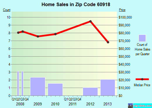 Zip code 60918 (Buckley, Illinois) real estate house value trends
