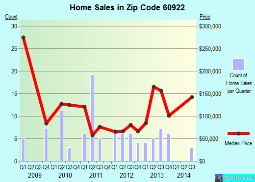 Zip code 60922 (Sammons Point, Illinois) real estate house value trends