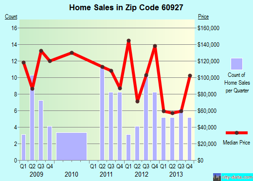 Zip code 60927 (Clifton, Illinois) real estate house value trends