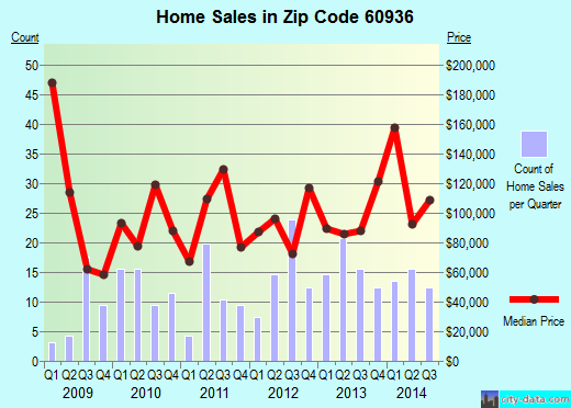 Zip code 60936 (, Illinois) real estate house value trends