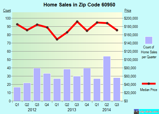 Zip code 60950 (Manteno, Illinois) real estate house value trends