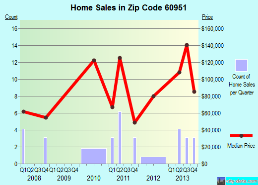 Zip code 60951 (Martinton, Illinois) real estate house value trends