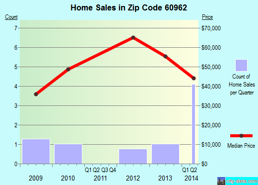 Zip code 60962 (Roberts, Illinois) real estate house value trends