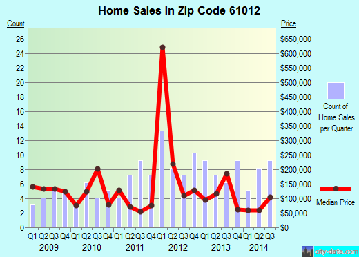 Zip code 61012 (Capron, Illinois) real estate house value trends