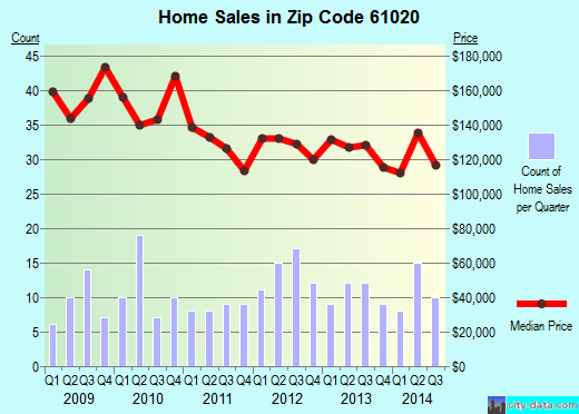 Zip code 61020 (Davis Junction, Illinois) real estate house value trends