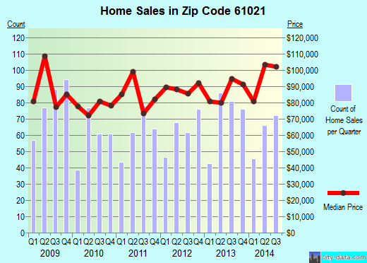 Zip code 61021 (Dixon, Illinois) real estate house value trends