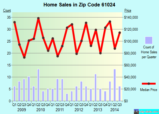 Zip code 61024 (DURAND, Illinois) real estate house value trends