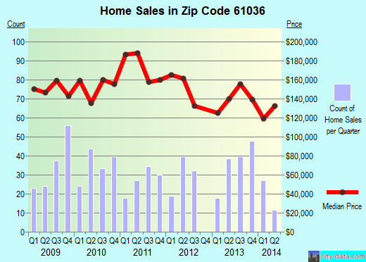 Zip code 61036 (GALENA, Illinois) real estate house value trends