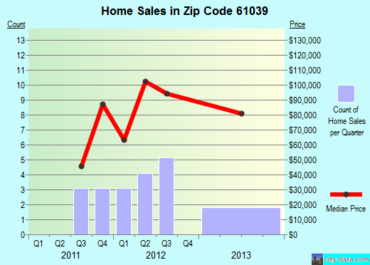 Zip code 61039 (German Valley, Illinois) real estate house value trends