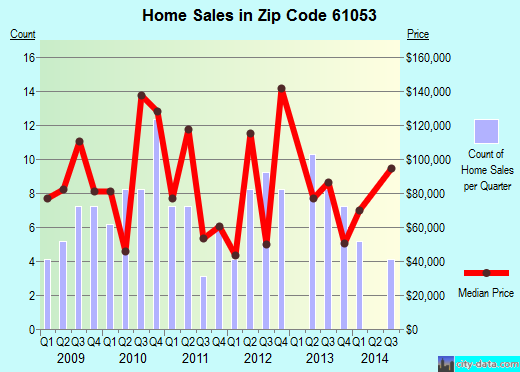 Zip code 61053 (Mount Carroll, Illinois) real estate house value trends