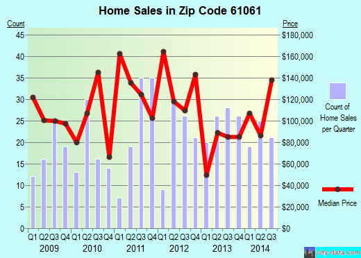 Zip code 61061 (OREGON, Illinois) real estate house value trends