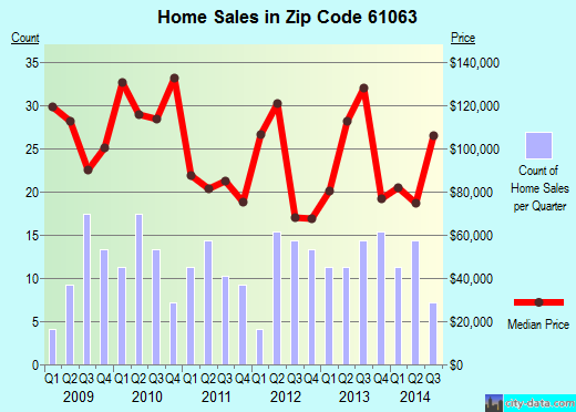 Zip code 61063 (PECATONICA, Illinois) real estate house value trends