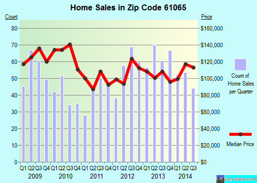 Zip code 61065 (Poplar Grove, Illinois) real estate house value trends