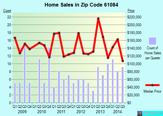 Zip code 61084 (Stillman Valley, Illinois) real estate house value trends