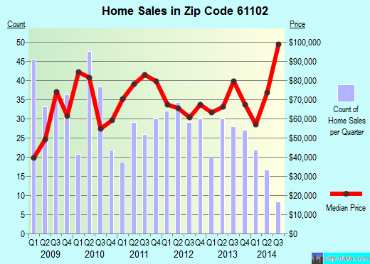 Zip code 61102 (Rockford, Illinois) real estate house value trends