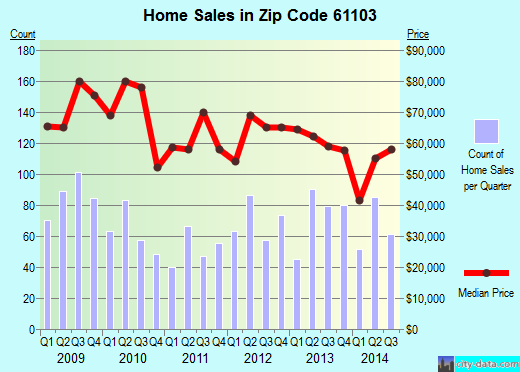 Zip code 61103 (Rockford, Illinois) real estate house value trends