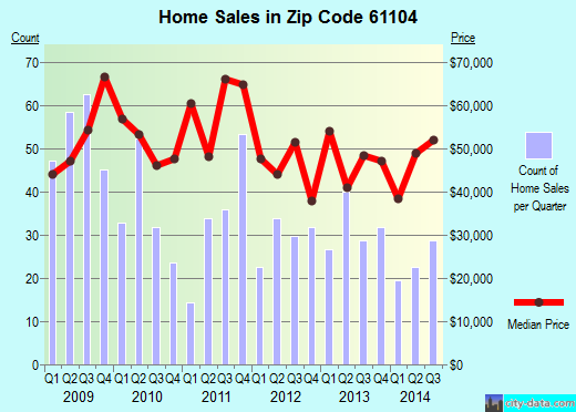 Zip code 61104 (Rockford, Illinois) real estate house value trends