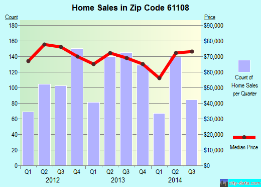 Zip code 61108 (Rockford, Illinois) real estate house value trends