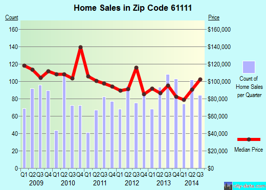 Zip code 61111 (Loves Park, Illinois) real estate house value trends