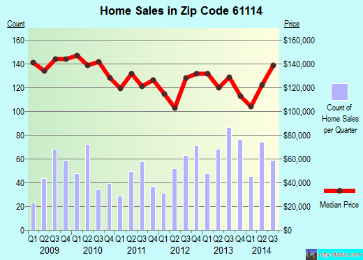 Zip code 61114 (Rockford, Illinois) real estate house value trends