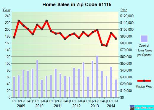 Zip code 61115 (Machesney Park, Illinois) real estate house value trends