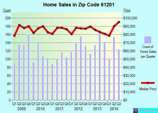 Zip code 61201 (Rock Island, Illinois) real estate house value trends